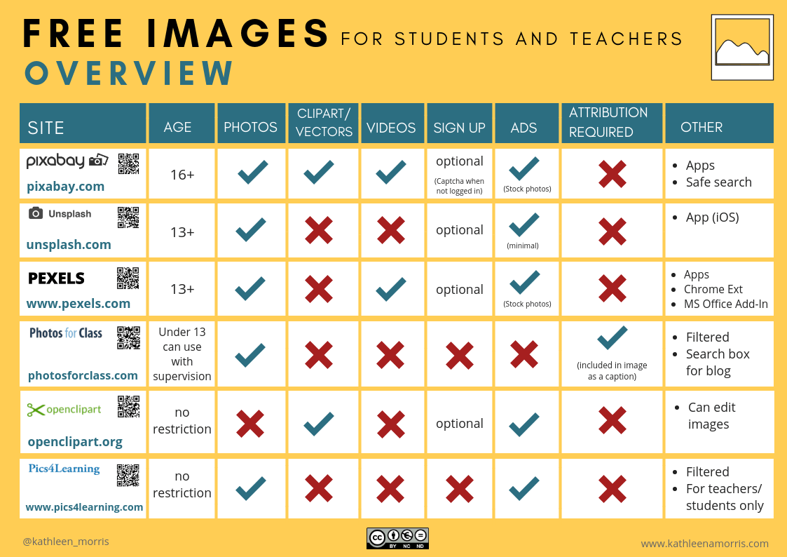 Comparison chart of free images teachers students Pixabay Unsplash Pexels Photos For Class Openclipart Pics4Learning