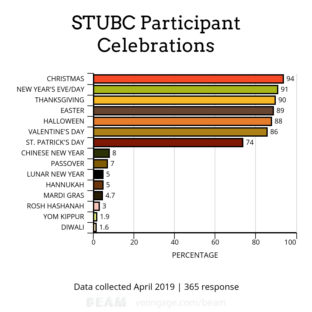 Graph showing most popular responses in STUBC poll about what participants celebrate. The top 3 celebrations were Christmas, NYE, Thanksgiving