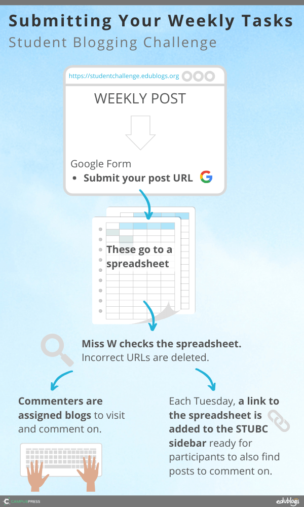 Flowchart describing process above (submitting your weekly tasks)